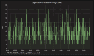 Datos de radiactividad de Madrid en tiempo real - 1